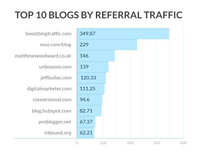 001-top-blogs-by-referral