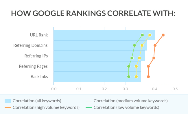 003-google-rankings-corel
