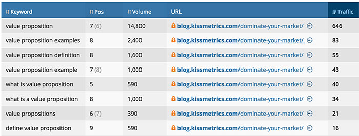 02-ahrefs-keywords-report