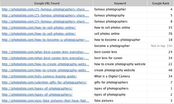 google rankings for blog posts seo