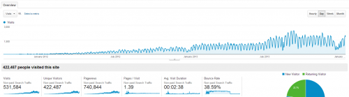 Organic-Search-Traffic-Trend-Grow-Your-Blog
