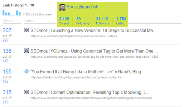 Rand-fishkin-tweet-CTR