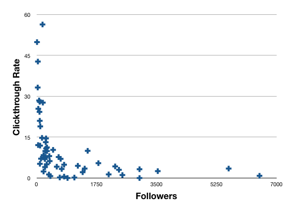 Twitter-CTR-Chart