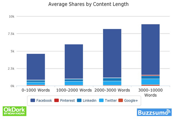 average_shares_content_length