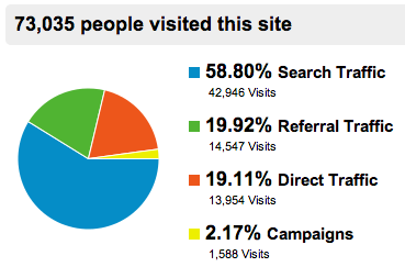 breakdown of traffic sources in Google Analytics
