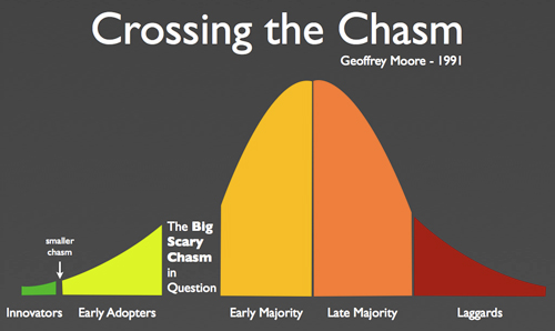 jeffrey-moore-crossing-the-chasm