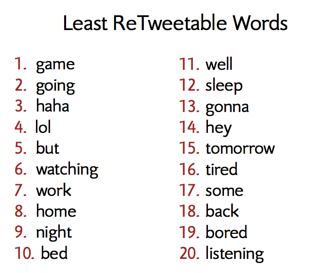 least retweetable words