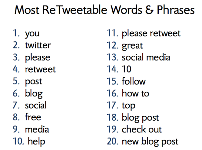 most retweetable phrases
