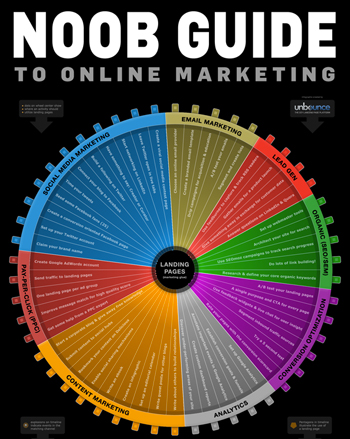 noob guilde to online marketing infographic