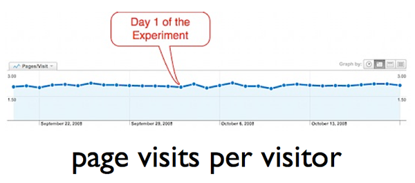 page-visits-per-visitor-after-popup-installed