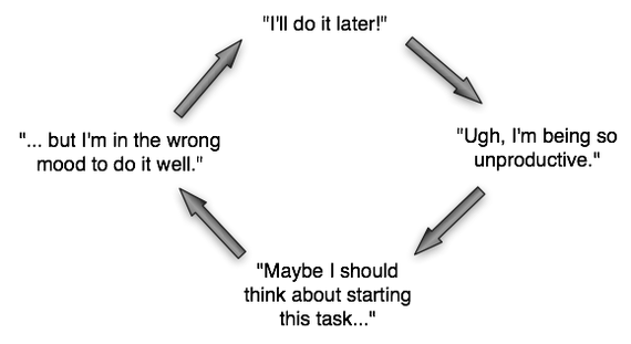 procrastination-loop