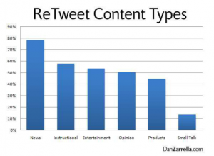 retweet-content-types