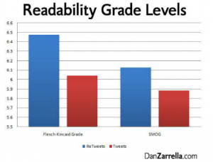 tweet-readability grade levels