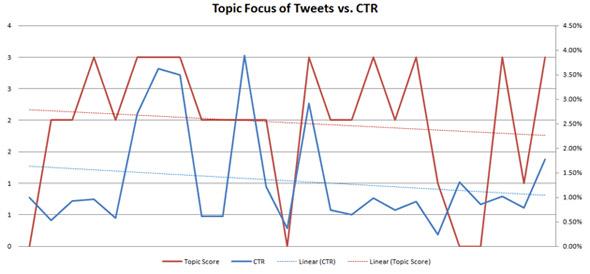 tweets-ctr